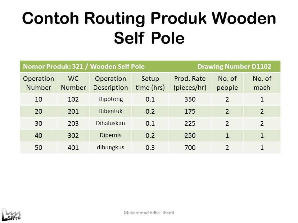 Contoh Routing Produk Wooden Self Pole