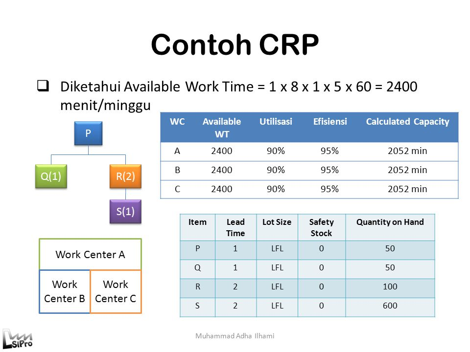 Contoh CRP Diketahui Available Work Time = 1 x 8 x 1 x 5 x 60 = 2400 menit/minggu. WC. Available WT.