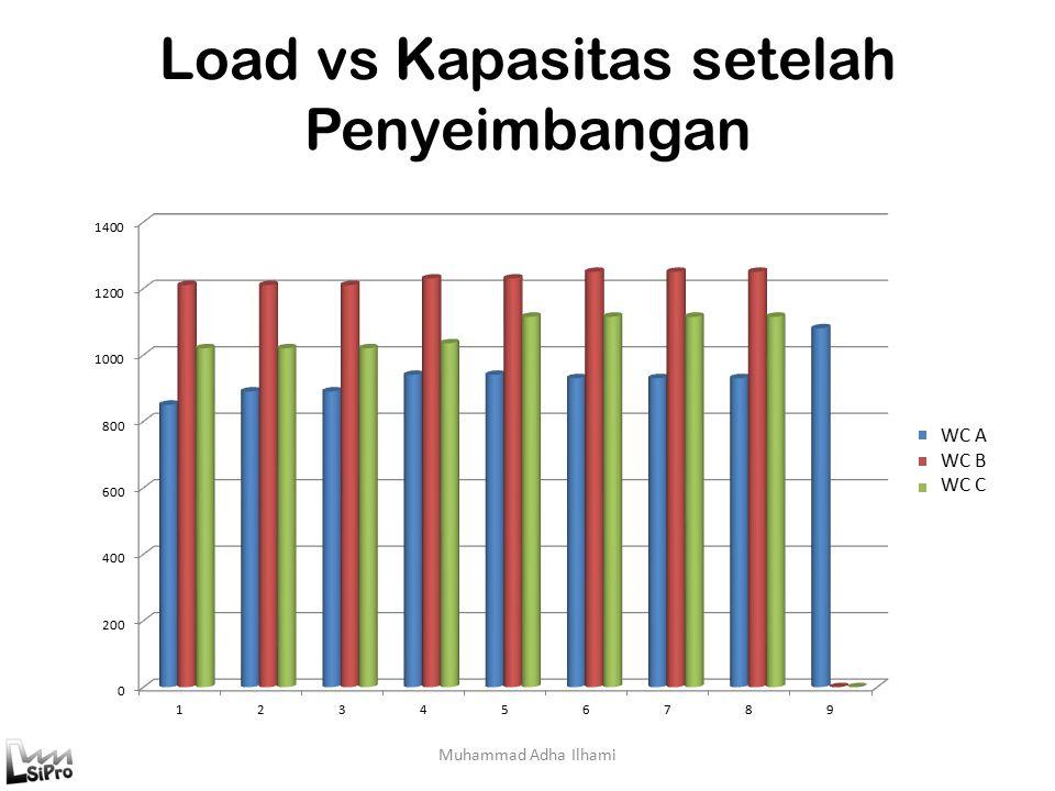 Load vs Kapasitas setelah Penyeimbangan