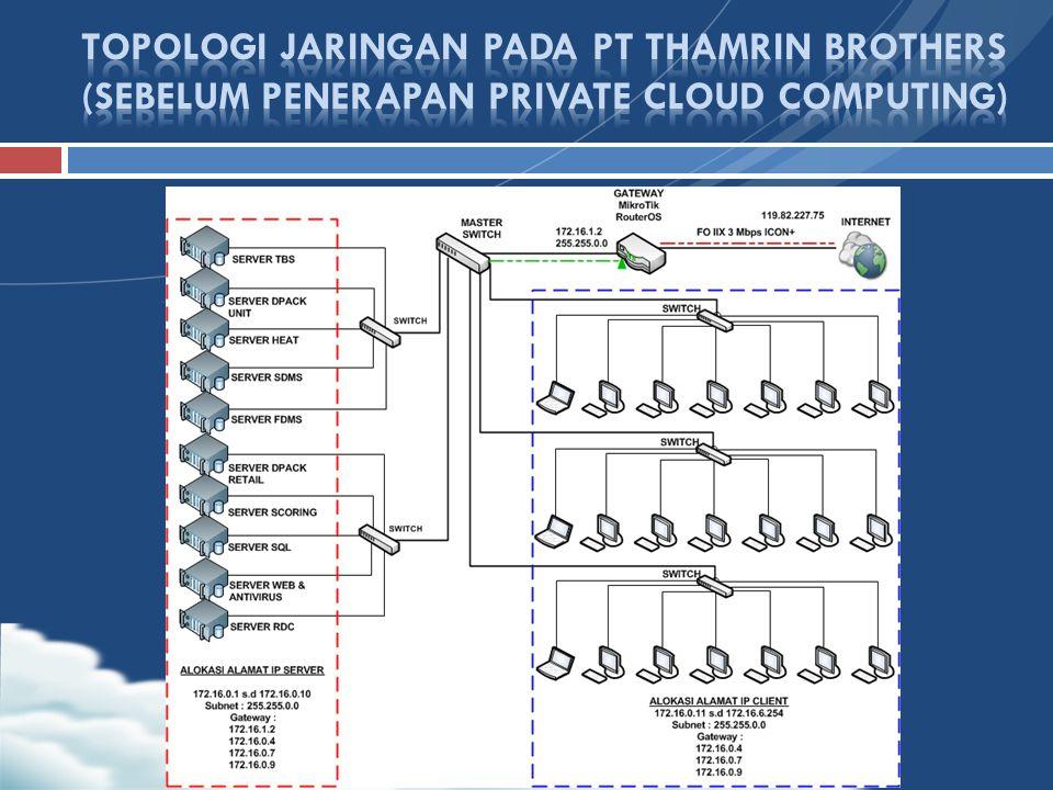 TOPOLOGI JARINGAN PADA PT THAMRIN BROTHERS