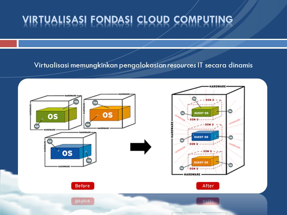 VIRTUALISASI FONDASI CLOUD COMPUTING
