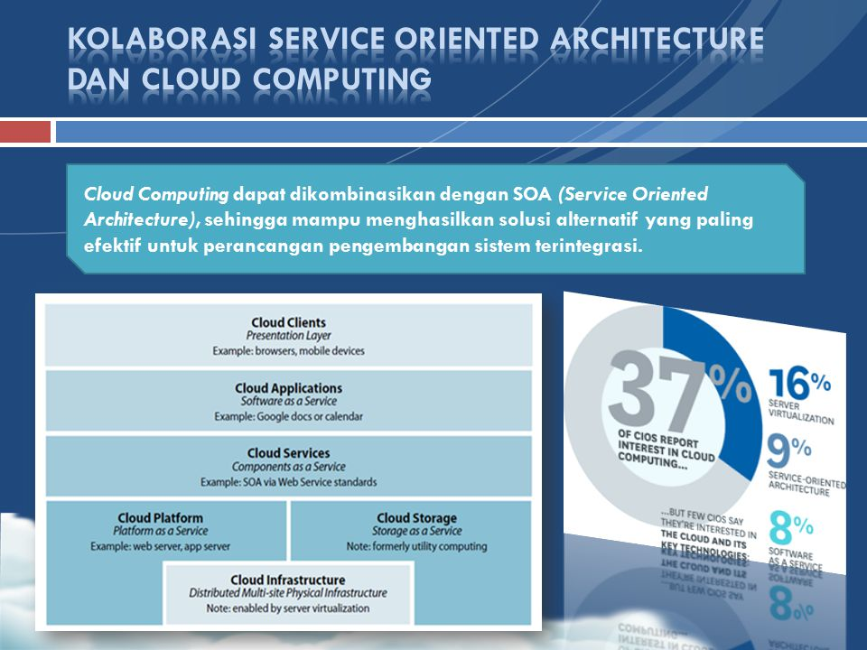 KOLABORASI SERVICE ORIENTED ARCHITECTURE DAN CLOUD COMPUTING