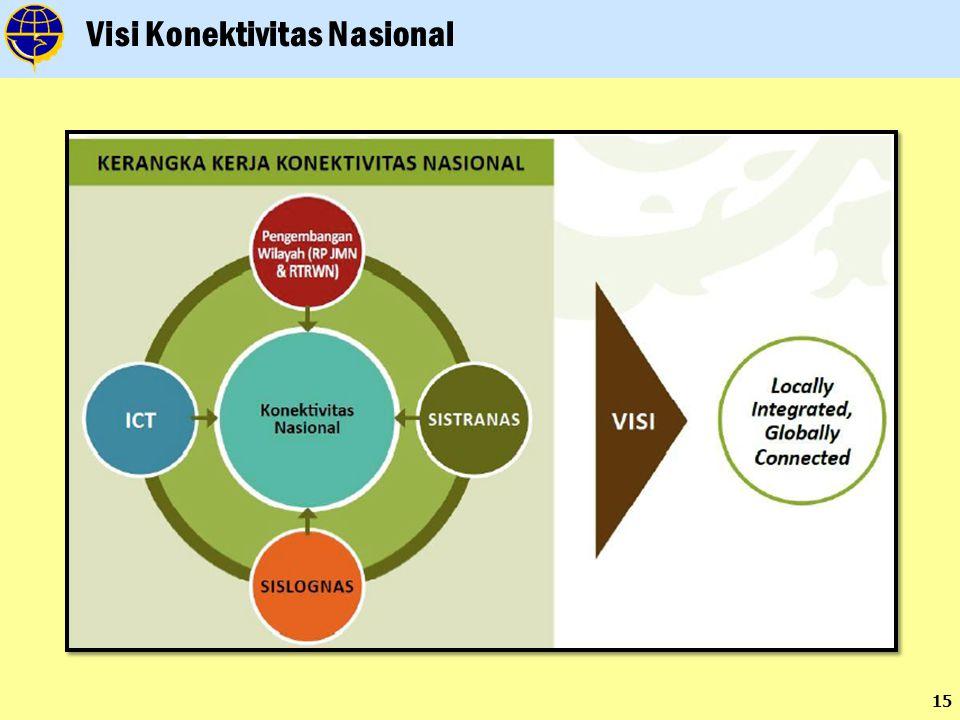 Visi Konektivitas Nasional