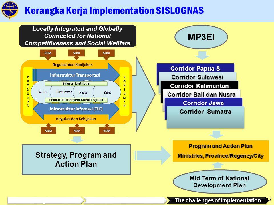 Kerangka Kerja Implementation SISLOGNAS