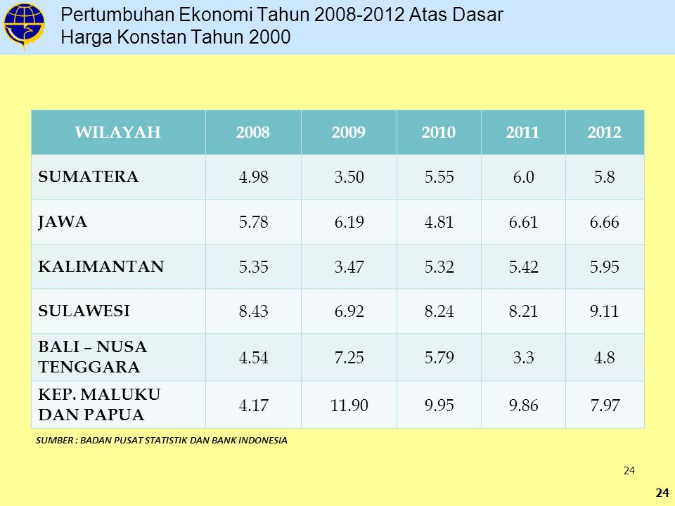Pertumbuhan Ekonomi Tahun 2008-2012 Atas Dasar Harga Konstan Tahun 2000