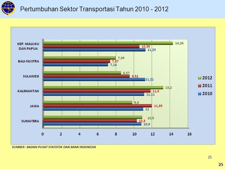 Pertumbuhan Sektor Transportasi Tahun 2010 - 2012