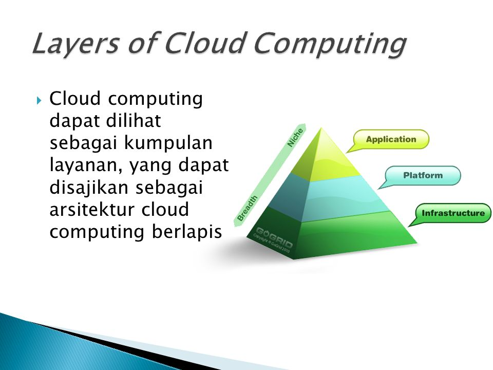 Layers of Cloud Computing