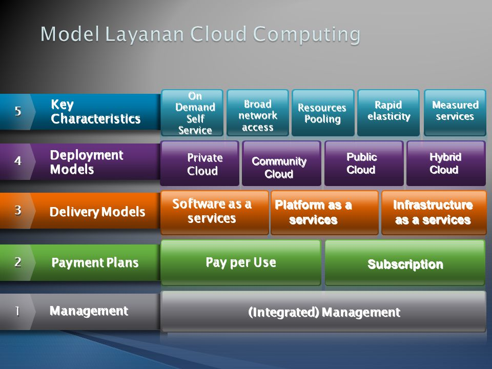 Model Layanan Cloud Computing