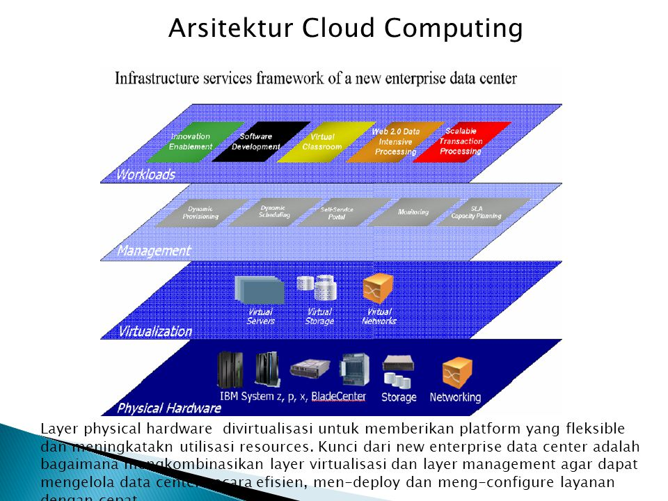 Arsitektur Cloud Computing