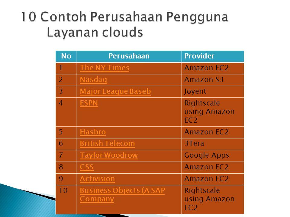10 Contoh Perusahaan Pengguna Layanan clouds