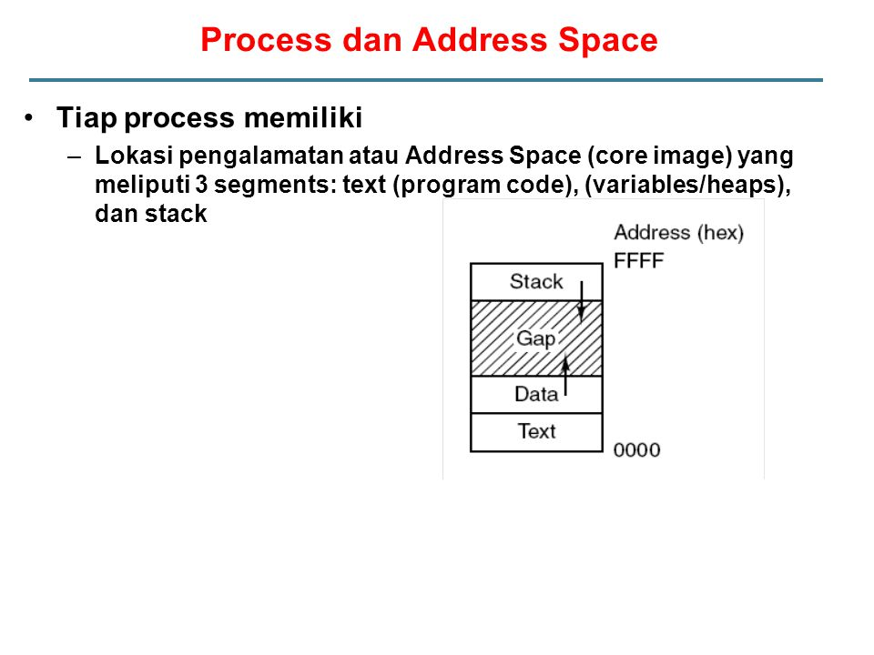 Process dan Address Space