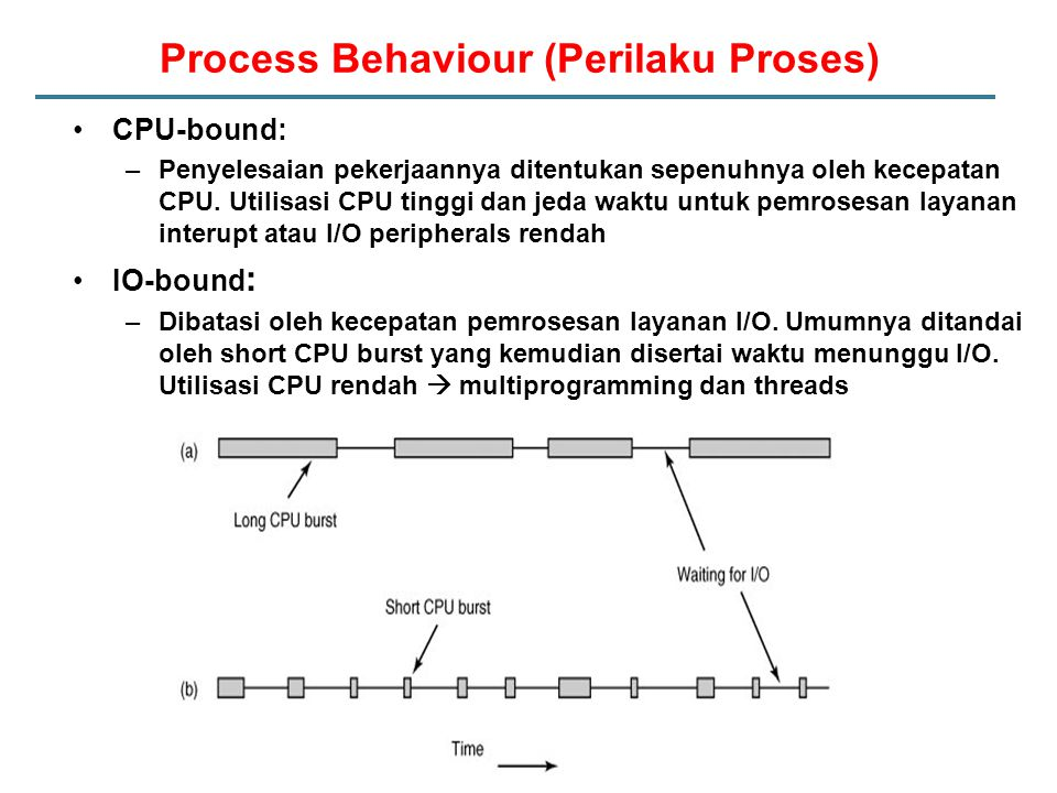 Process Behaviour (Perilaku Proses)