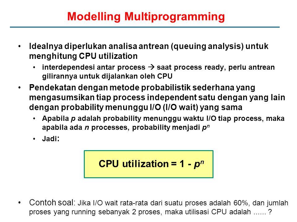 Modelling Multiprogramming