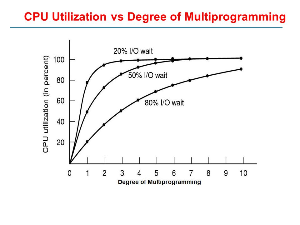 CPU Utilization vs Degree of Multiprogramming