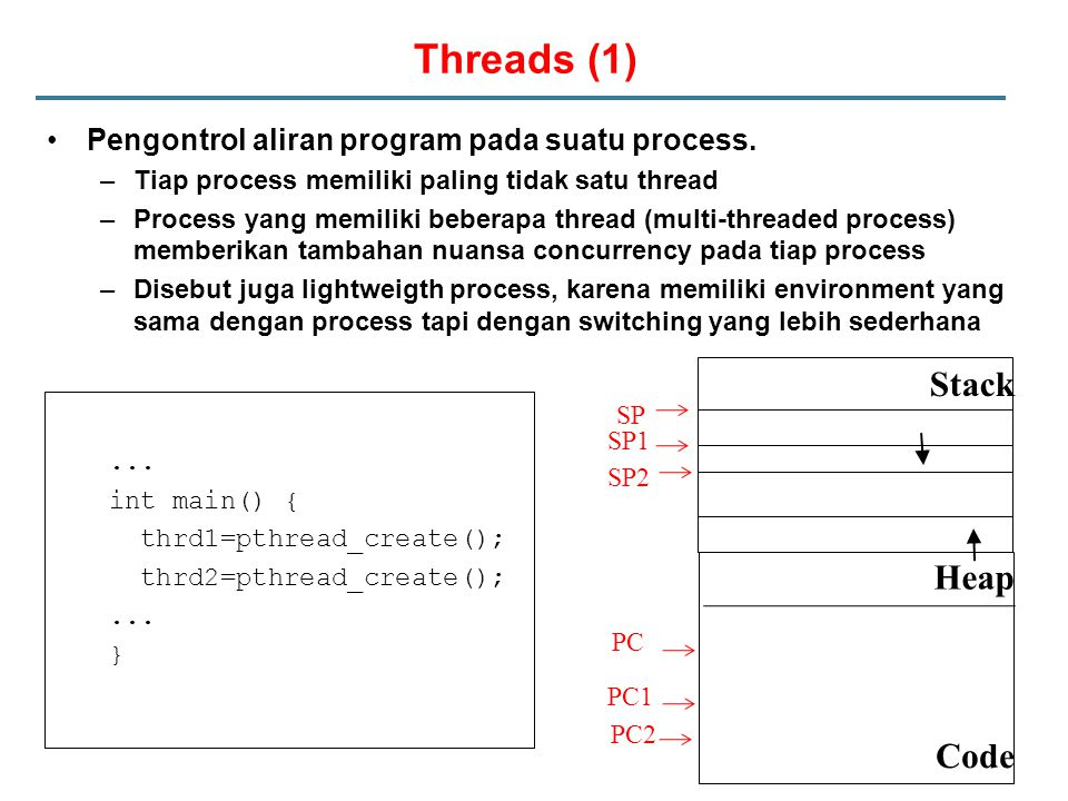 Threads (1) Stack Heap Code