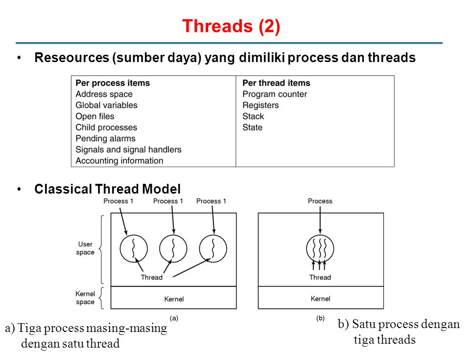 Threads (2) Reseources (sumber daya) yang dimiliki process dan threads