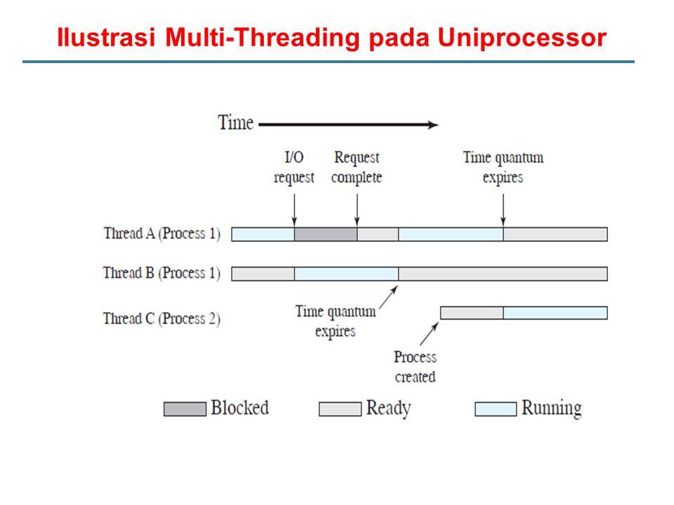 Ilustrasi Multi-Threading pada Uniprocessor