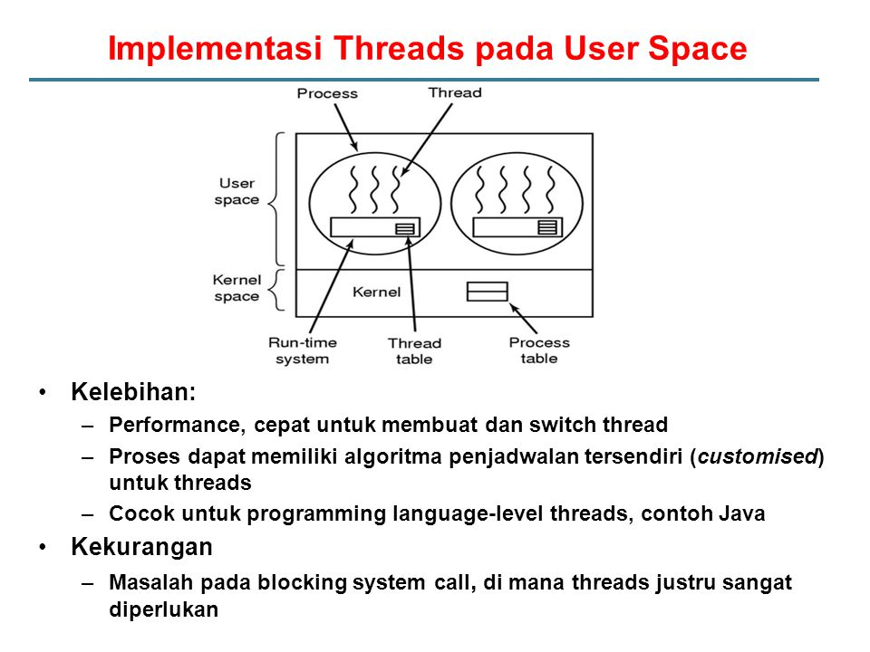 Implementasi Threads pada User Space
