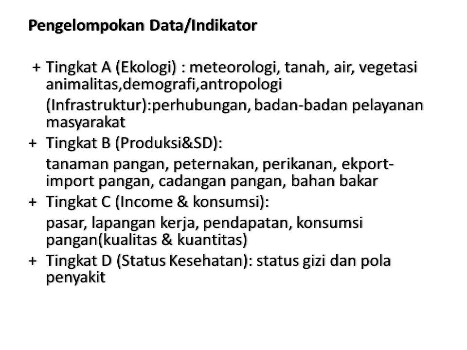 Pengelompokan Data/Indikator + Tingkat A (Ekologi) : meteorologi, tanah, air, vegetasi animalitas,demografi,antropologi (Infrastruktur):perhubungan, badan-badan pelayanan masyarakat + Tingkat B (Produksi&SD): tanaman pangan, peternakan, perikanan, ekport-import pangan, cadangan pangan, bahan bakar + Tingkat C (Income & konsumsi): pasar, lapangan kerja, pendapatan, konsumsi pangan(kualitas & kuantitas) + Tingkat D (Status Kesehatan): status gizi dan pola penyakit