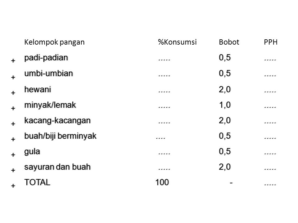 Kelompok pangan %Konsumsi Bobot PPH padi-padian ..... 0,5 umbi-umbian