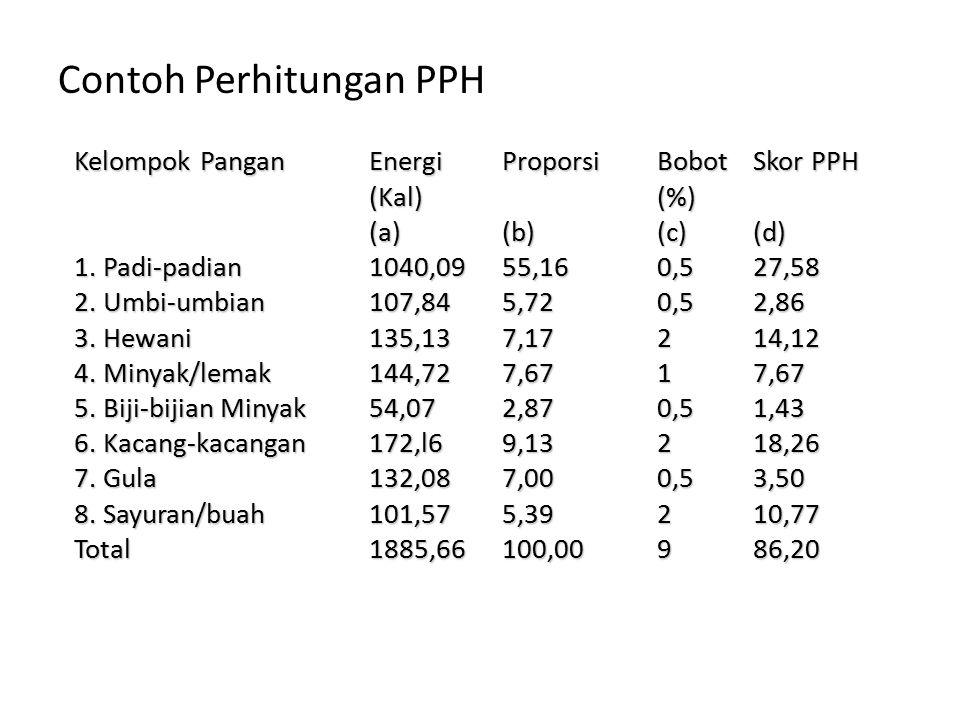 Contoh Perhitungan PPH