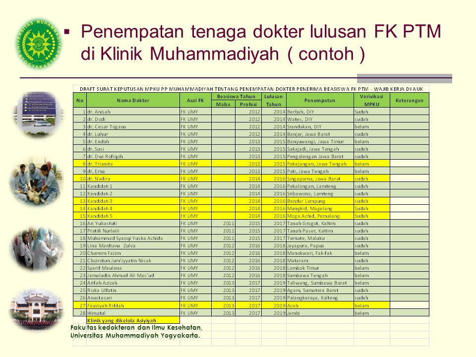 Penempatan tenaga dokter lulusan FK PTM di Klinik Muhammadiyah ( contoh )