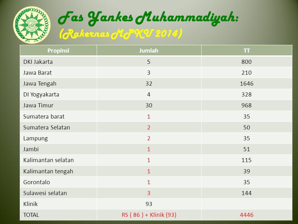 Fas Yankes Muhammadiyah: (Rakernas MPKU 2014)