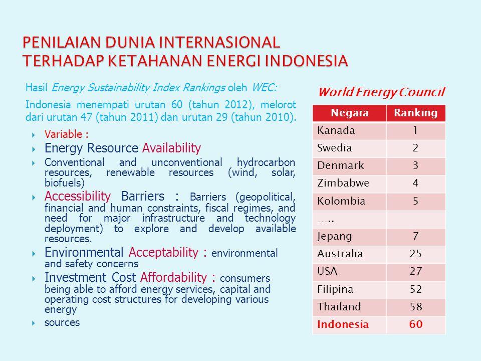 PENILAIAN DUNIA INTERNASIONAL TERHADAP KETAHANAN ENERGI INDONESIA