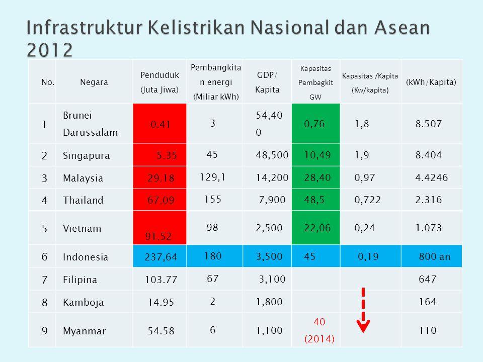 Infrastruktur Kelistrikan Nasional dan Asean 2012