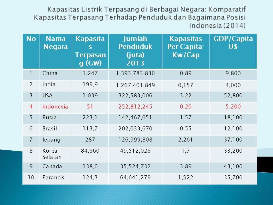 Kapasitas Terpasang (GW) Jumlah Penduduk (juta)