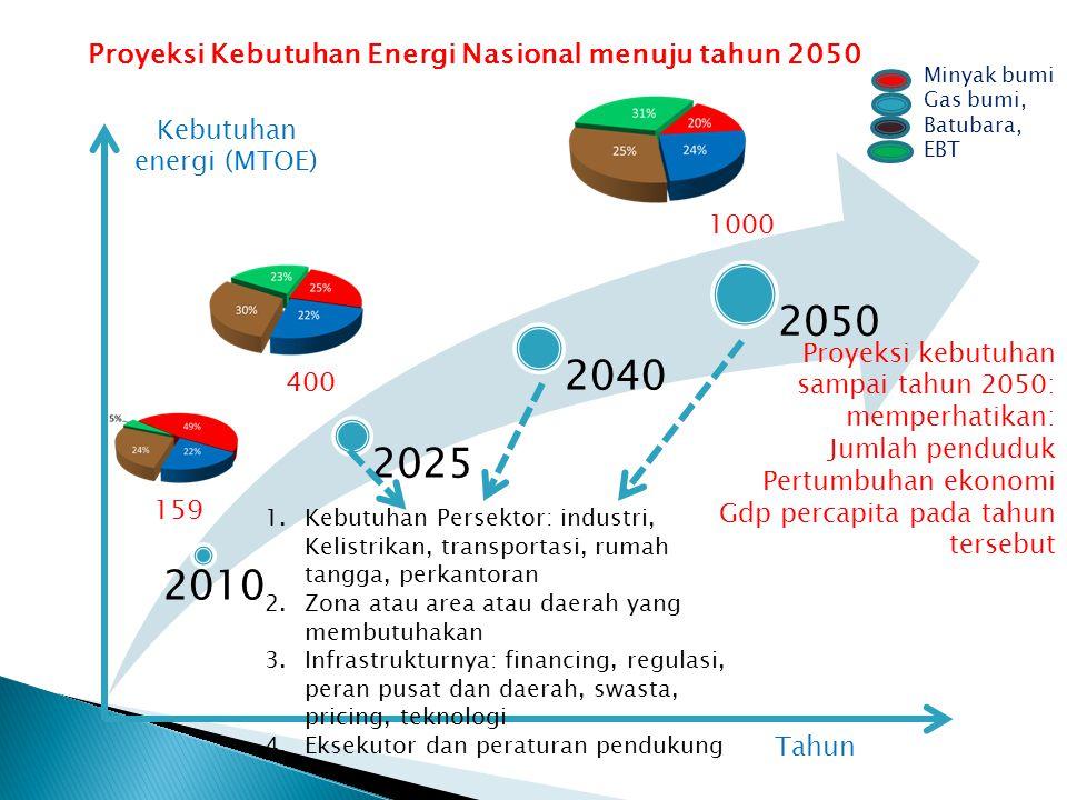 Kebutuhan energi (MTOE)