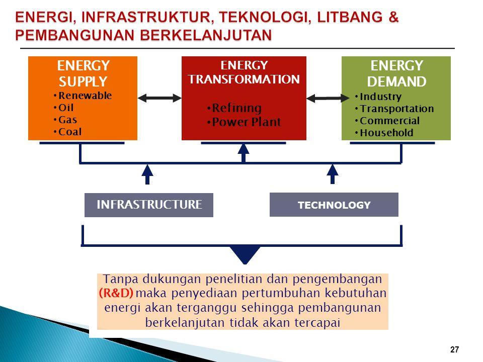 ENERGI, INFRASTRUKTUR, TEKNOLOGI, LITBANG & PEMBANGUNAN BERKELANJUTAN