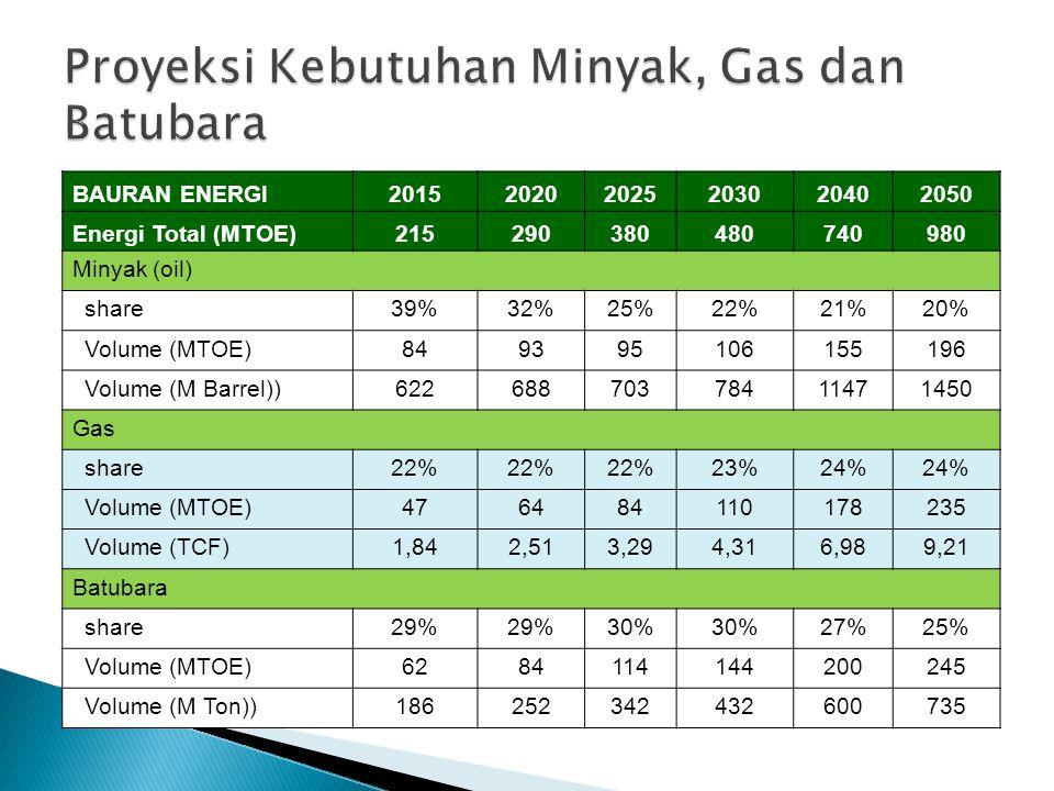 Proyeksi Kebutuhan Minyak, Gas dan Batubara