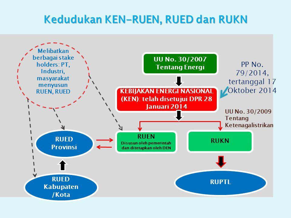 Kedudukan KEN-RUEN, RUED dan RUKN