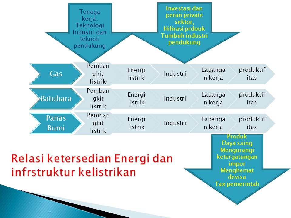 Relasi ketersedian Energi dan infrstruktur kelistrikan
