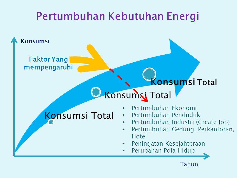 Pertumbuhan Kebutuhan Energi Faktor Yang mempengaruhi