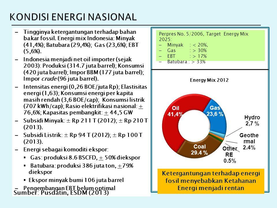 KONDISI ENERGI NASIONAL