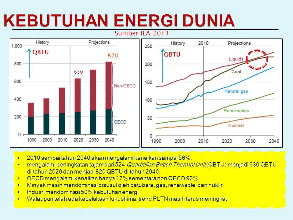 KEBUTUHAN ENERGI DUNIA