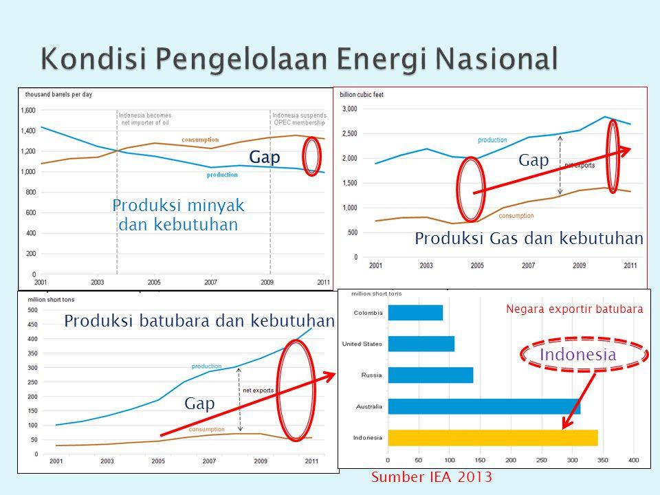 Kondisi Pengelolaan Energi Nasional