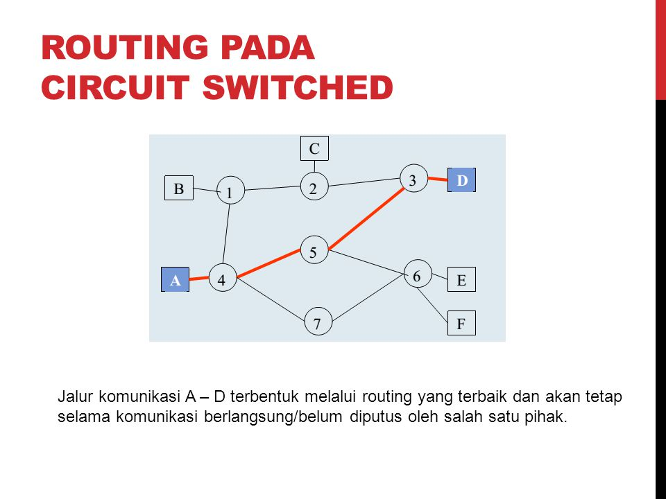 ROUTING PADA CIRCUIT SWITCHED