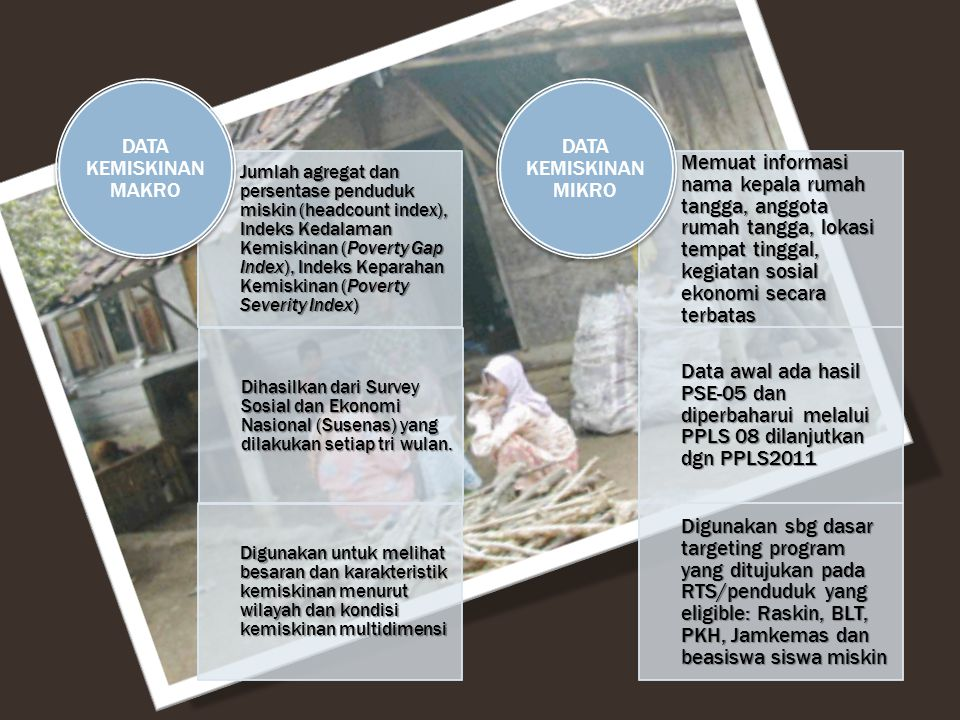 Jumlah agregat dan persentase penduduk miskin (headcount index), Indeks Kedalaman Kemiskinan (Poverty Gap Index), Indeks Keparahan Kemiskinan (Poverty Severity Index)