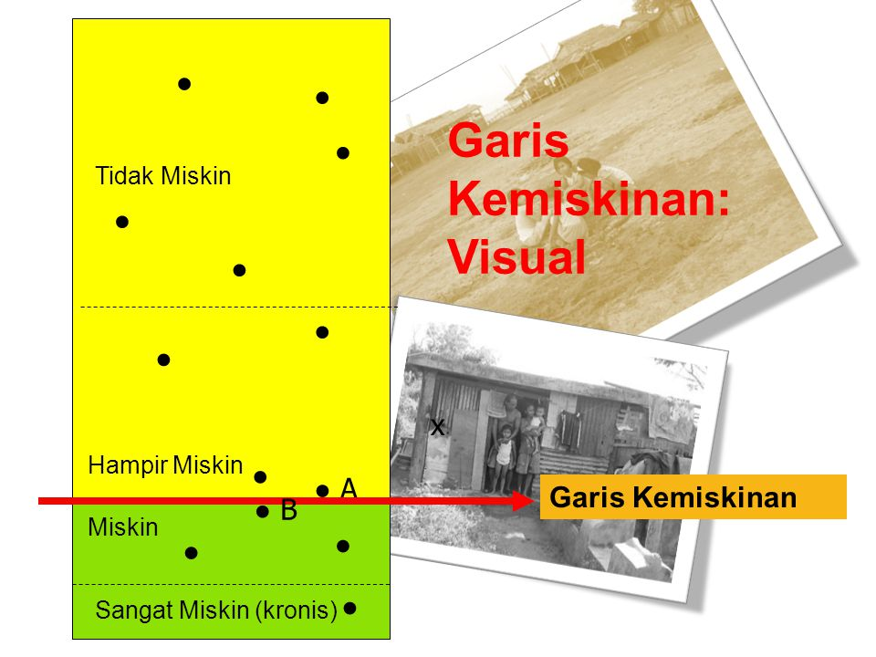 Garis Kemiskinan: Visual