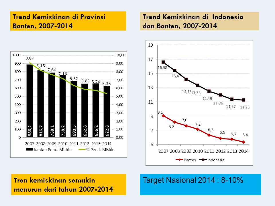 Trend Kemiskinan di Provinsi Banten, 2007-2014