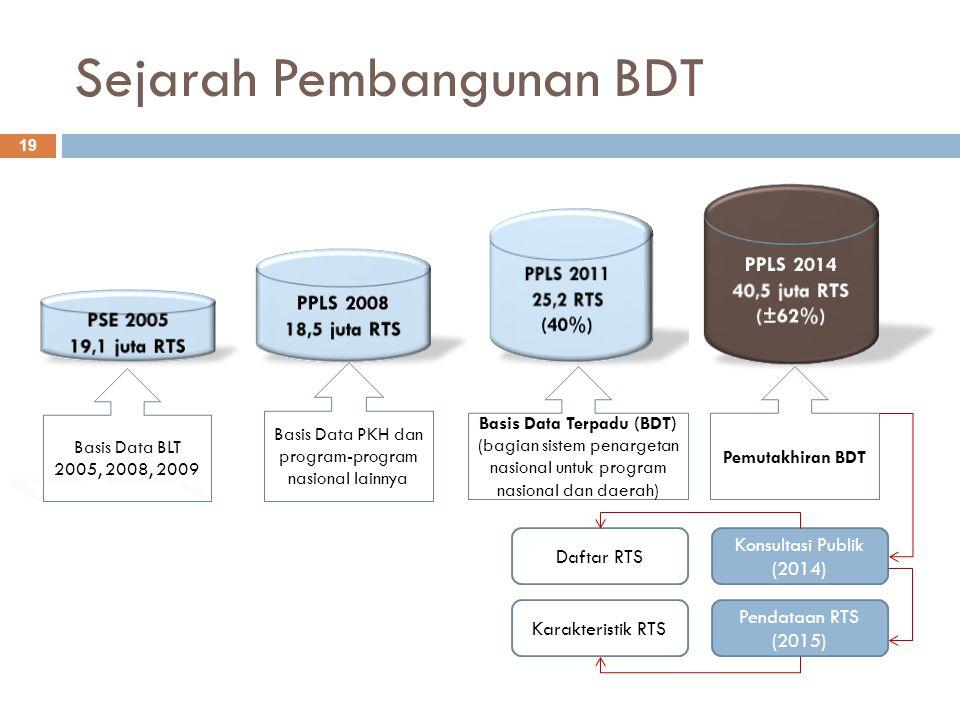 Sejarah Pembangunan BDT
