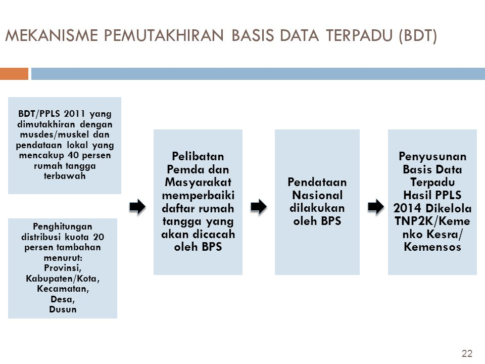 MEKANISME PEMUTAKHIRAN BASIS DATA TERPADU (BDT)