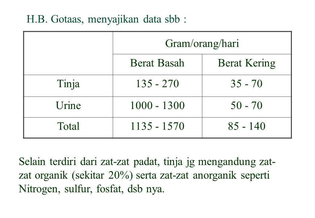 H.B. Gotaas, menyajikan data sbb :