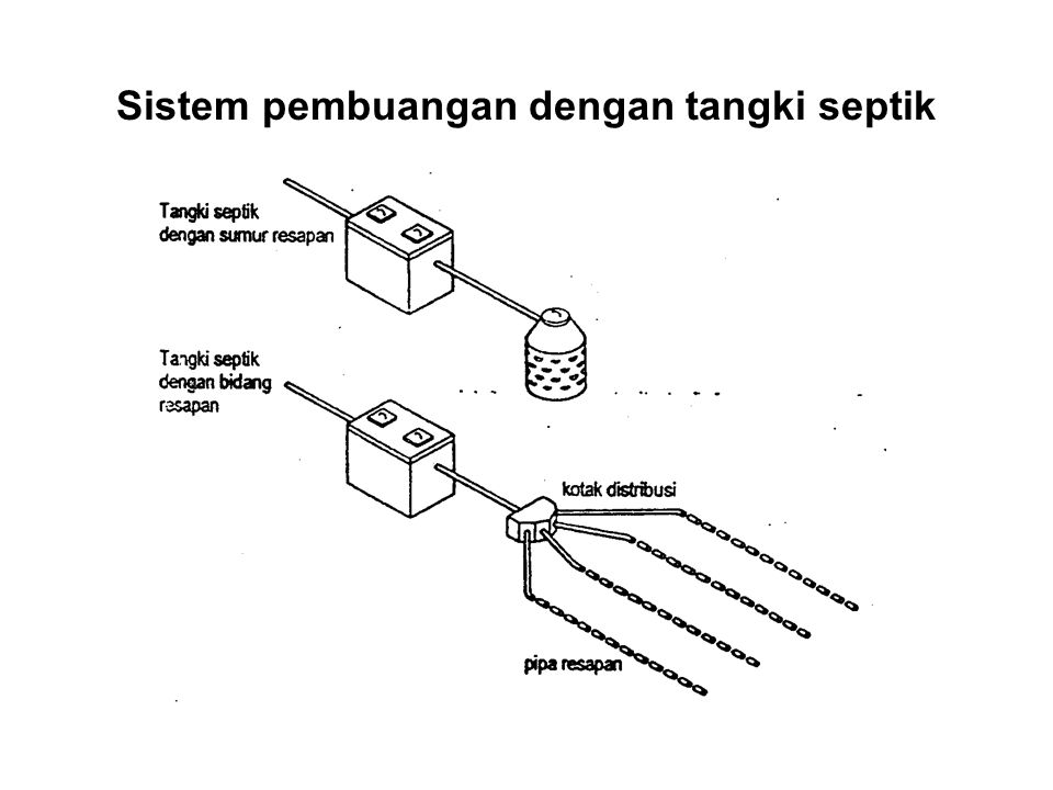Sistem pembuangan dengan tangki septik