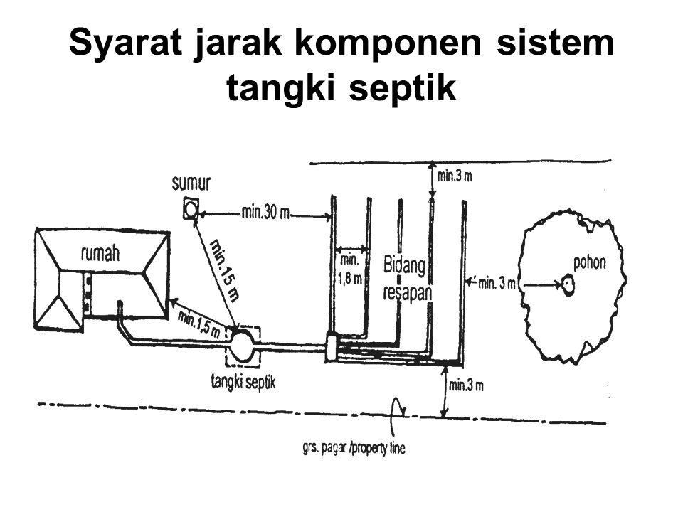 Syarat jarak komponen sistem tangki septik