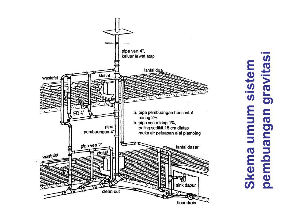 Skema umum sistem pembuangan gravitasi