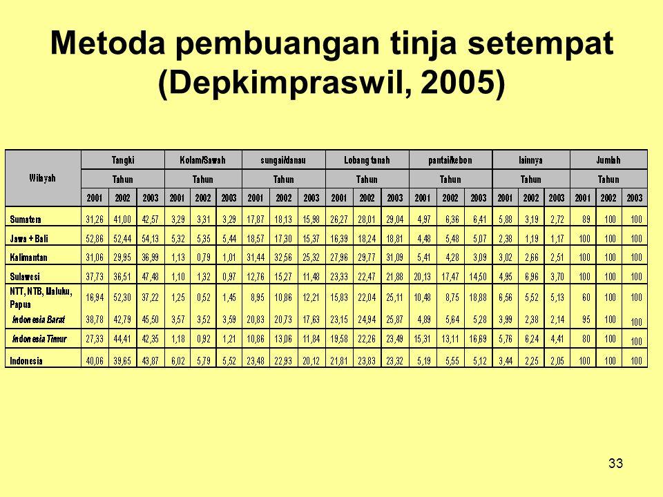 Metoda pembuangan tinja setempat (Depkimpraswil, 2005)